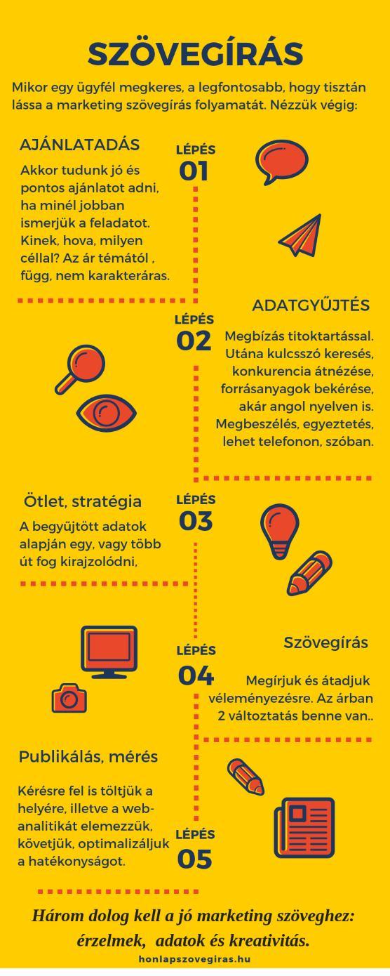 Infografika a marketing szövegírás menetéről